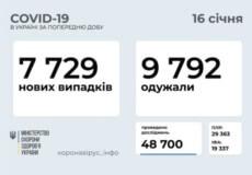 В Україні станом на ранок 16 січня підтверджено 7729 нових випадків COVID-19