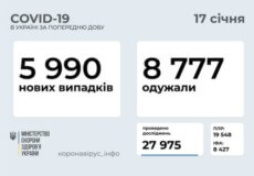 В Україні станом на 17 січня зафіксовано майже 6 тисяч нових випадків COVID-19