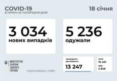 В Україні станом на 18 січня зафіксовано понад 3 тисячи нових випадки COVID-19