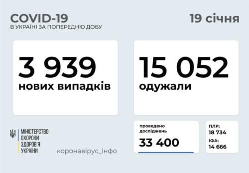 В Україні станом на 19 січня зафіксовано 3939 нових випадків COVID-19