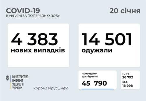 В Україні станом на 20 січня зафіксовано 4383 нових випадки COVID-19
