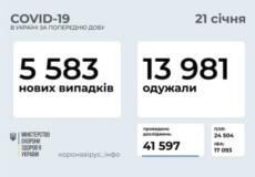 В Україні за останню добу зафіксовано 5583 нових випадки COVID-19