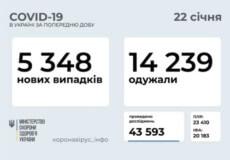В Україні за останню добу зафіксовано 5348 нових випадків COVID-19