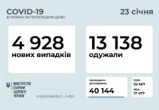 В Україні станом на 23 січня зафіксовано 4928 нових випадків COVID-19