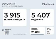 В Україні за останню добу зафіксовано 3915 нових випадків COVID-19