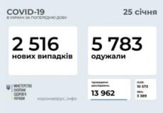 В Україні за останню добу зафіксовано 2516 нових випадків COVID-19