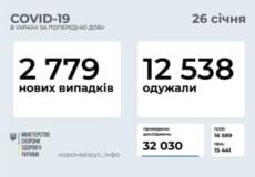 В Україні за останню добу зафіксовано 2779 нових випадків COVID-19