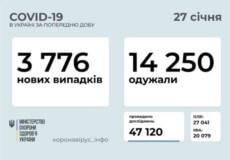 За минулу добу в Україні підтверджено 3776 нових випадків COVID-19