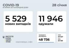 В Україні за останню добу зафіксовано 5529 нових випадків COVID-19