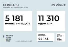 В Україні за минулу добу зафіксовано понад 5 тисяч нових випадків COVID-19