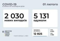 В Україні за минулу добу зафіксовано понад 2 тисячі нових випадків COVID-19