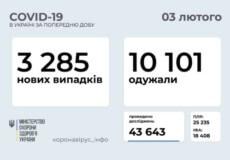 В Україні за минулу добу виявили 3285 нових випадків COVID-19