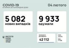 В Україні зафіксовано понад 5 тисяч нових випадків COVID-19 за минулу добу