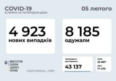 В Україні за останню добу виявили 4923 нових випадки COVID-19