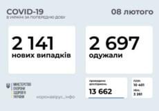 За минулу добу в Україні виявили понад 2 тисячи нових випадків COVID-19
