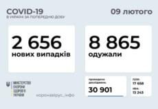 В Україні зафіксовано 2656 нових випадків COVID-19 за останню добу