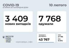 В Україні за останню добу виявлено 3409 нових випадків COVID-19