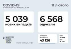 В Україні за минулу добу виявили понад 5 тисяч нових випадків COVID-19