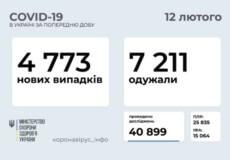 В Україні підтверджено 4773 нових випадки COVID-19 за остенню добу