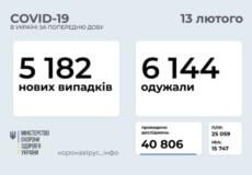 В Україні за останню добу зафіксовано понад 5 тисяч нових випадків COVID-19