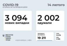 В Україні підтверджено понад 3 тисячи нових випадків COVID-19 за минулу добу