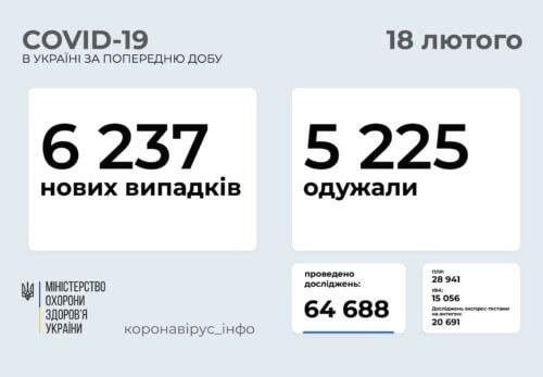 В Україні за минулу добу зафіксовано понад 6 тисяч нових виппадків COVID-19