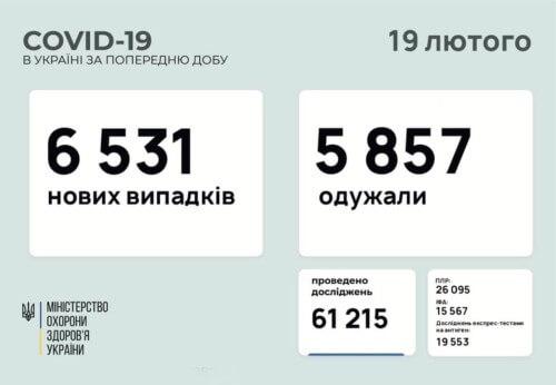 В Україні виявили понад 6,5 тисяч нових випадків COVID-19 за минулу добу