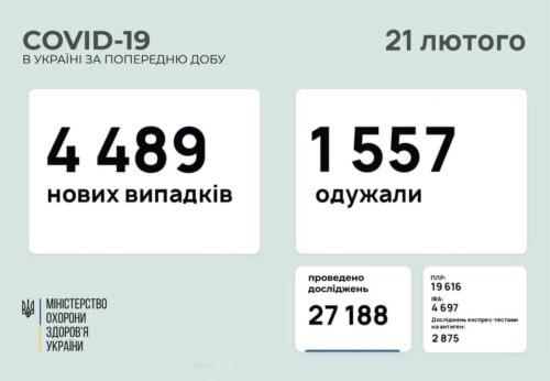 В Україні зафіксовано майже 4,5 тисячи нових випадків COVID-19 за минулу добу