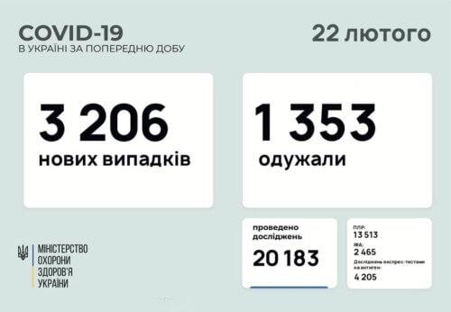 В Україні виявили понад 3,2 тисячи нових випадків COVID-19 за останню добу