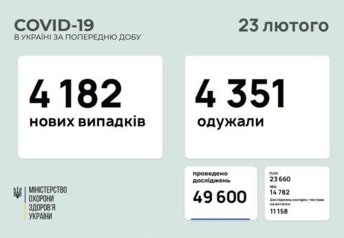 В Україні за минулу добу підтверджено 4182 нових випадків COVID-19