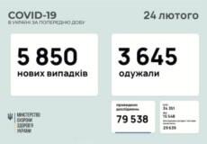 В Україні за минулу добу зафіксовано понад 5,8 тисяч нових випадків COVID-19