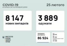 В Україні виявили понад 8 тисяч нових випадків COVID-19 за минулу добу