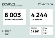 В Україні виявили понад 8 тисяч нових випадків COVID-19 за останню добу