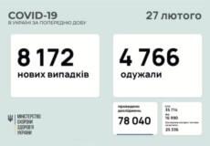 В Україні підтверджено понад 8,1 тисячи нових випадків за минулу добу