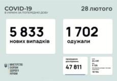 В Україні зафіксовано понад 5,8 тисяч нових випадків COVID-19 за минулу добу