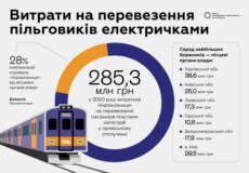 Коли в Україні з'являться електрички німецького рівня?