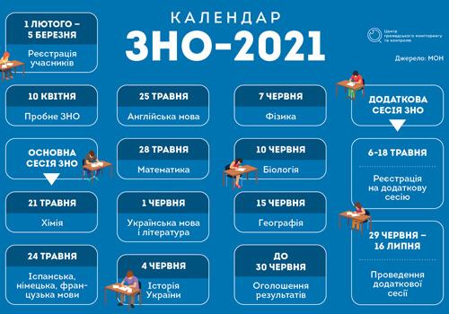 ЗНО-2021. Як не прогавити важливі дати