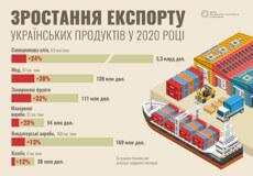 Чим українці годують світ?