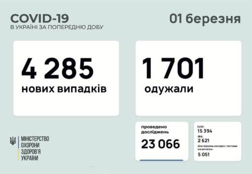 В Україні виявили понад 4,2 тисячи нивих випадків COVID-19 за минулу добу