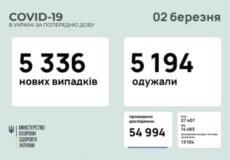 В Україні зафіксовано понад 5,3 тисячи нових випадків COVID-19 за останню добу