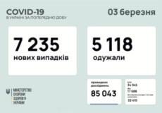 В Україні підтверджено понад 7,2 тисячи нових випадків COVID-19 за минулу добу