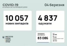 В Україні зафіксовано понад 10 тисяч нових випадків COVID-19 за минулу добу