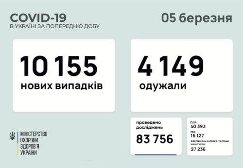 В Україні за останню добу виявили понад 10 тисяч нових випадків COVID-19