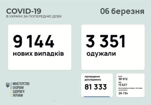 В Україні підтверджено понад 9 тисяч нових випадків COVID-19 за останню добу