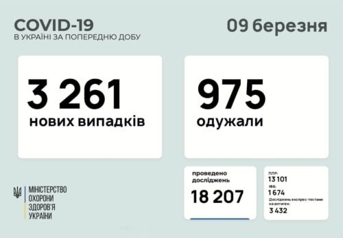 В Україні за минулу добу зафіксовано понад 3 тисячі нових випадків COVID-19