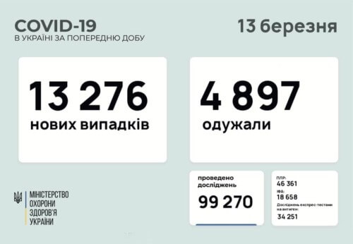 В Україні виявили понад 13,2 тисячі нових випадків COVID-19 за останню добу