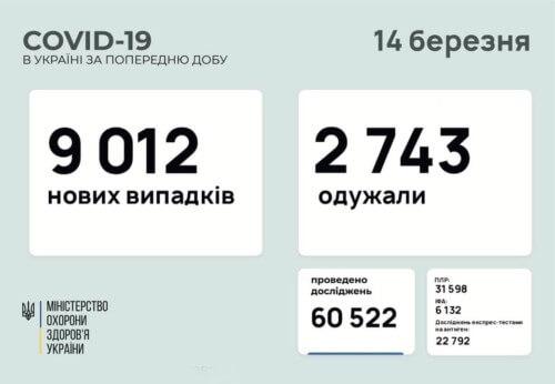 В Україні за минулу добу виявлено понад 9 тисяч нових випадків COVID-19