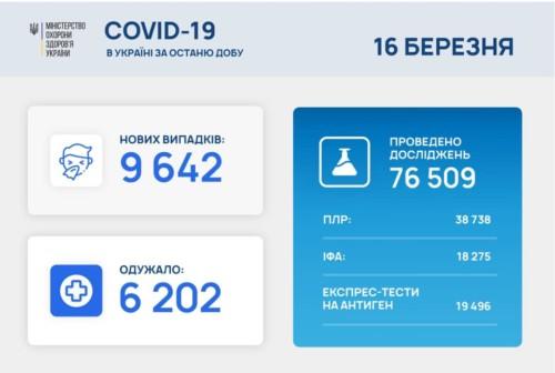 В Україні зафіксовано понад 9,6 нових випадків COVID-19 за останню добу