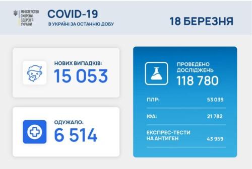В Україні виявили понад 15 тисяч нових випадків COVID-19 за минулу добу