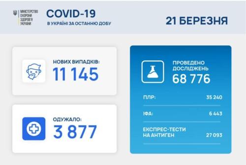 В Україні зафіксовано понад 11 тисяч нових випадків COVID-19 за останню добу